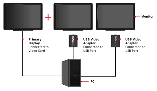 cáp usb to vga